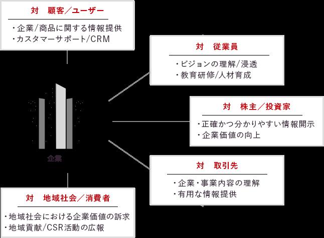 ステークホルダーに合わせたコミュニケーション設計